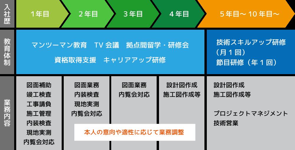 ユニバーサル建設の教育制度図