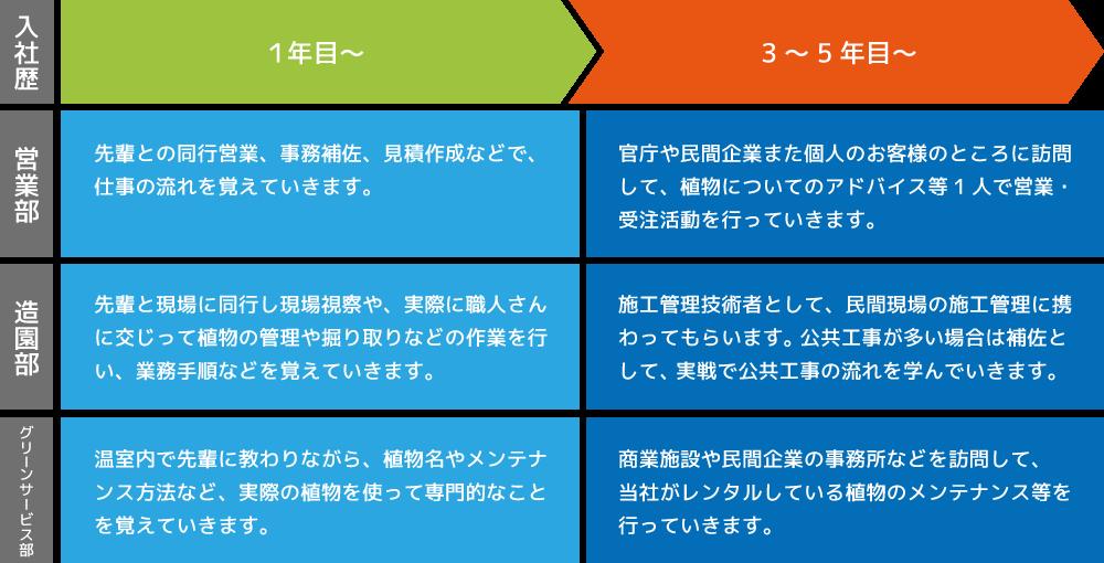 横山造園の教育制度図
